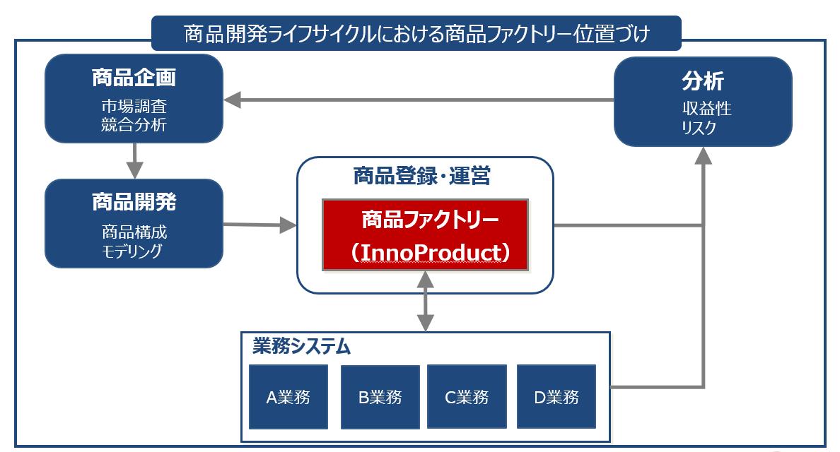 innoproduct_001